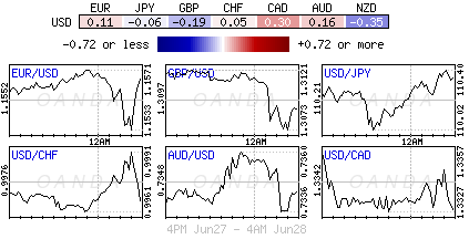 US Dollar Index for June 27-28, 2018.