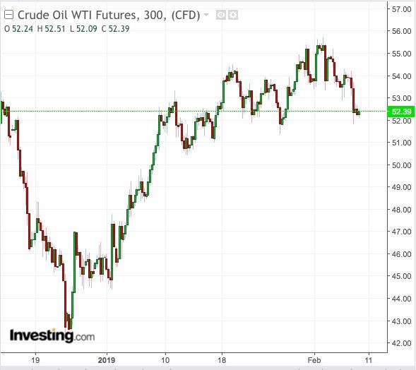 WTI 5-hour chart.