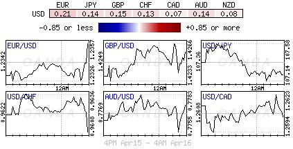 US Dollar Index for April 15-16, 2018.
