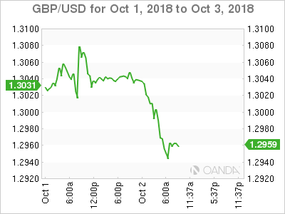 GBP/USD for Oct. 1-3, 2018.