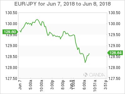 EUR/JPY for June 7-8, 2018.