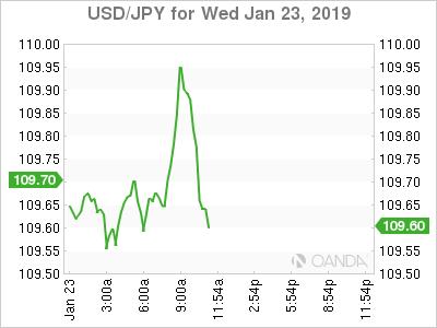 USD/JPY for Jan. 23, 2019.