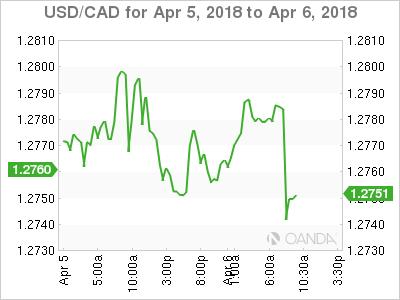 USD/CAD April 5-6, 2018.