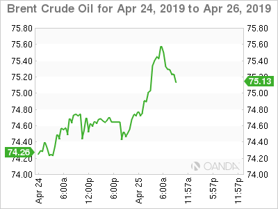 Brent crude for April 24-26, 2019.