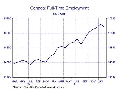 Canada: Full-time employment.
