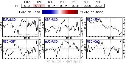 U.S. Dollar Index for April 24-25, 2019.
