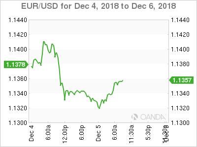 EUR/USD for Dec. 4-6, 2018.