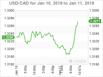 USD/CAD for Jan. 10-11, 2019.
