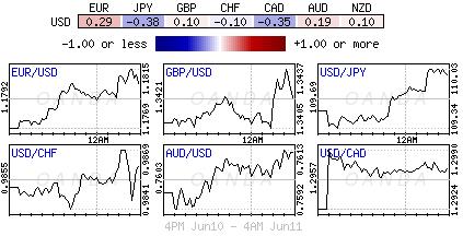 US Dollar Index for June 10-11, 2018.