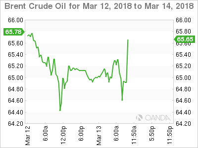Brent Crude for March 12-14, 2018.