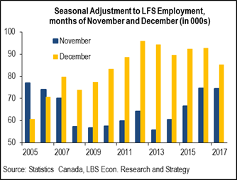 Seasonally Adjusted Labour Force Survey.