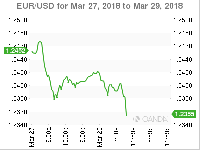 EUR/USD for March 27-29, 2018.