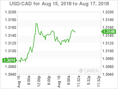 USD/CAD for Aug.15-17, 2018.