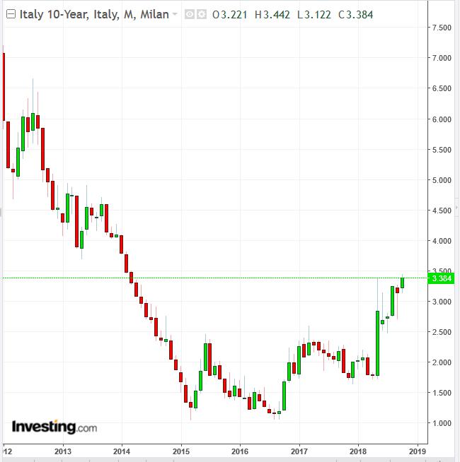Italian 10-Year Yield Daily Chart