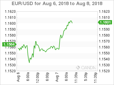 EUR/USD for Aug. 6-8, 2018.