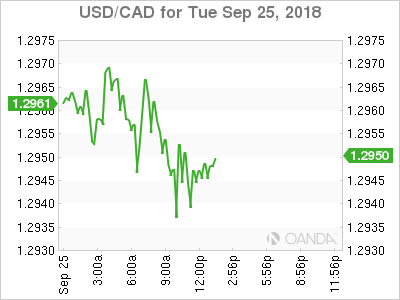 USD/CAD for Sept/ 25, 2018.