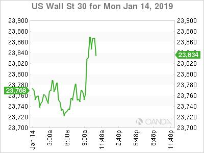 U.S. Wall Street 30 for Jan. 14, 2019.