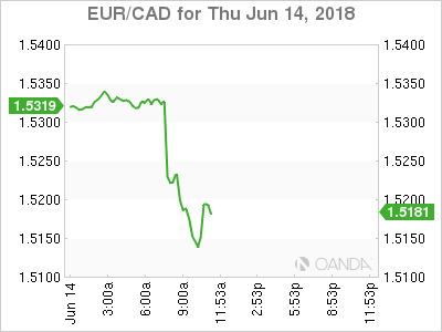 EUR/CAN for June 14, 2018.