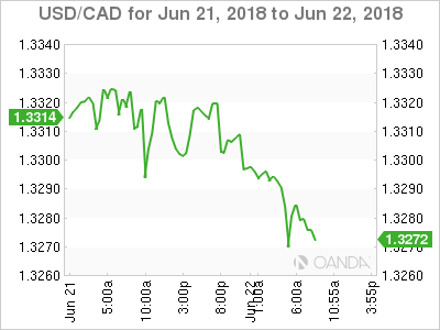 USD/CAD for June 21-22, 2018.