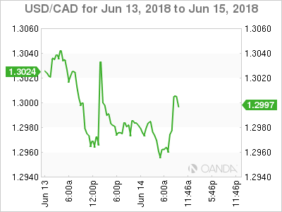 USD/CAD for June 13-15, 2018.