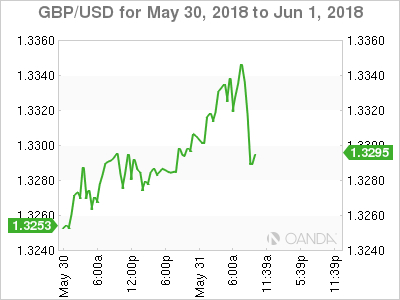 GBP/USD for May 30-June 1, 2018.