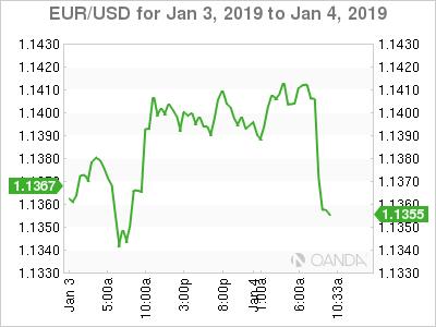EUR/USD for Jan. 3-4, 2019.