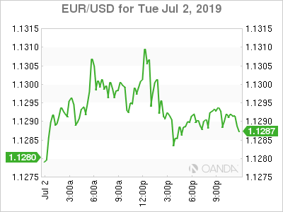 EUR/USD for July 2, 1019.
