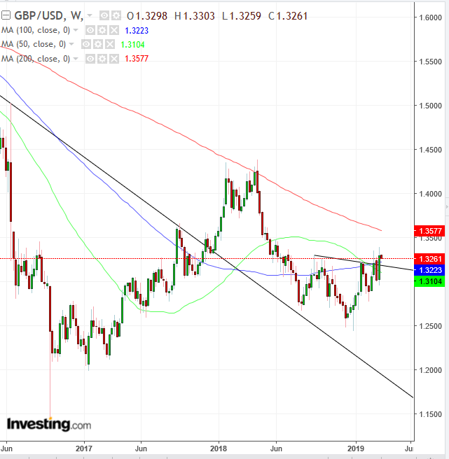 GBP Weekly Chart