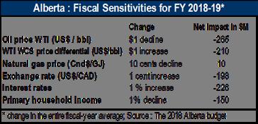 Alberta: Fiscal sensitivities for FY 2018-19.
