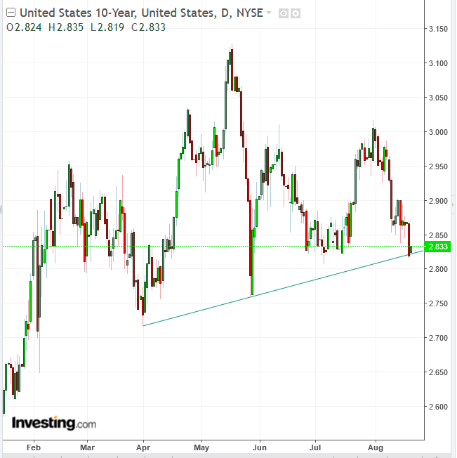 UST 10-Y Yield Daily