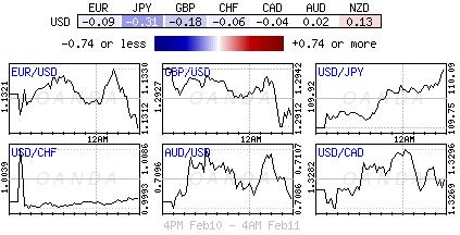 U.S. Dollar Index for Feb. 10-11, 2019.