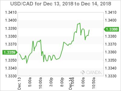 USD/CAD for Dec. 13-14, 2018.