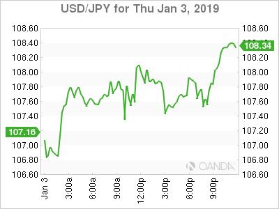 USD/JPY for Jan. 3, 2019.