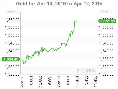 Gold for April 10-12, 2018.