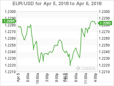 EUR/USD for April 8-10, 2018.