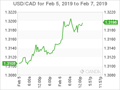 USD/CAD for Feb. 5-7, 2019.
