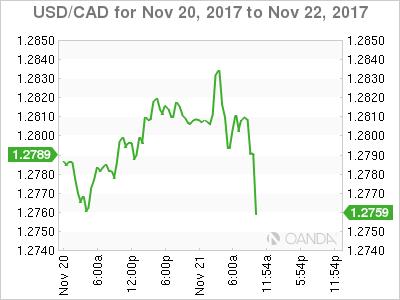 USD/CAD Nov. 20-22, 2017.