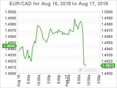 EUR/CAD for Aug. 16-17, 2018.