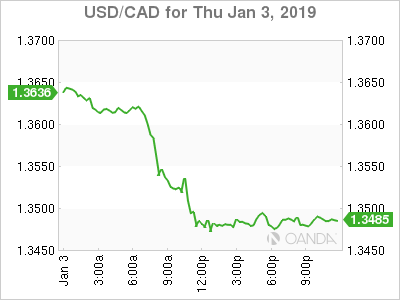 USD/CAD for Jan. 3, 2019.