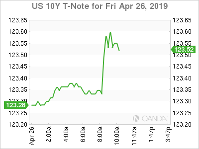 U.S. 10-Year T-Note for April 26, 2019.