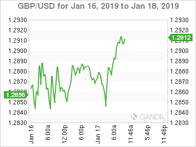 GBP/USD for Jan. 16-18, 2019.