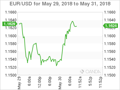 EUR/USD for May 29-31, 2018.