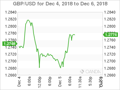 GBP/USD for Dec. 4-6, 2018.