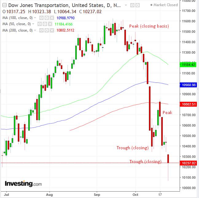 Dow Jones Transportation Average Daily Chart