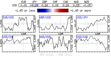 US Dollar Index for Oct. 11-12, 2018.