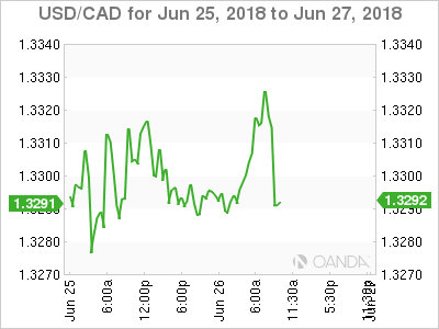 USD/CAD for June 25-27, 2018.