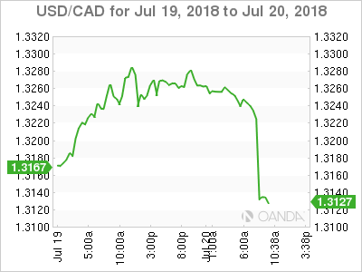 USD/CAD for July 19-20, 2018.