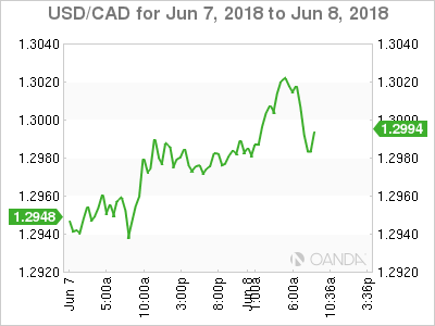 USD/CAD for June 7-8, 2018.