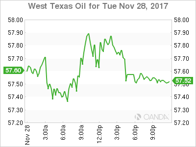 WTI for Nov. 28, 2017.