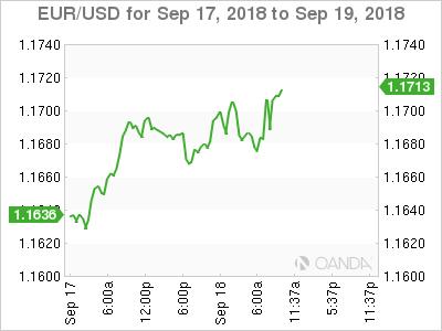 EUR/USD for Sept. 17-19, 2018.